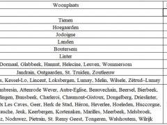 2018 GPVH leeftijd tabel